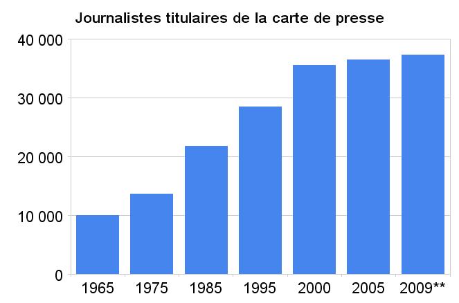 journalistes_titulaires_de_la_carte_de_presse